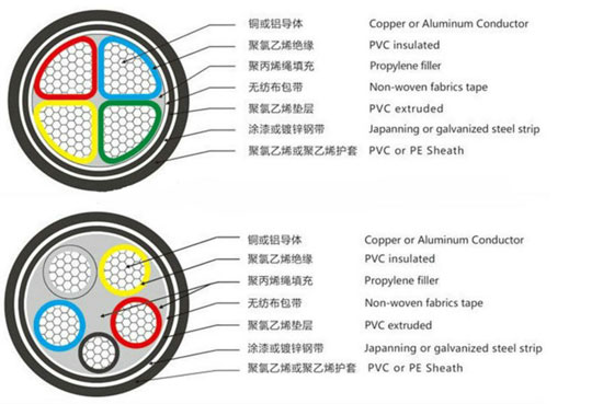 Triple Insulated Winding Wire Power Cables Jytop Power